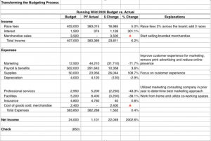 Transforming the Budget Process